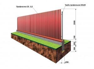 строительство забор профнастил